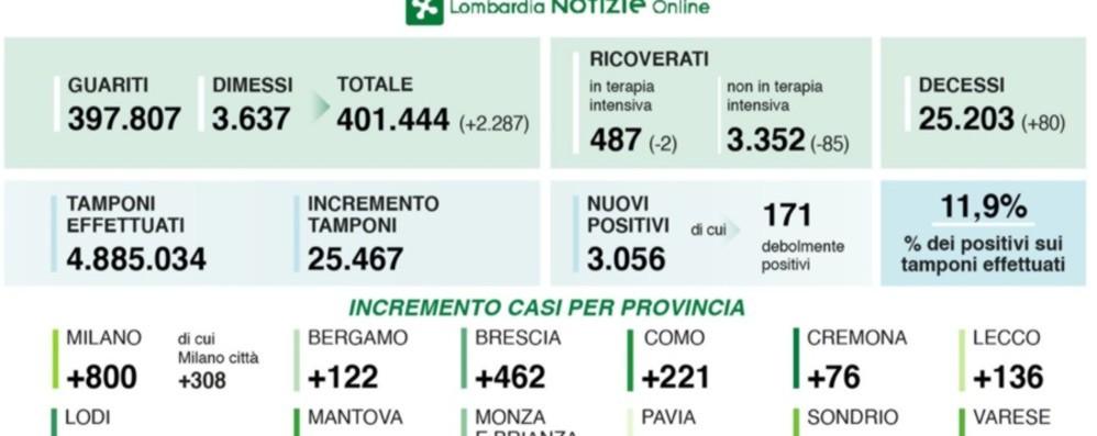 Covid, in Lombardia +3.056 positivi 80 decessi, a Bergamo 122 casi