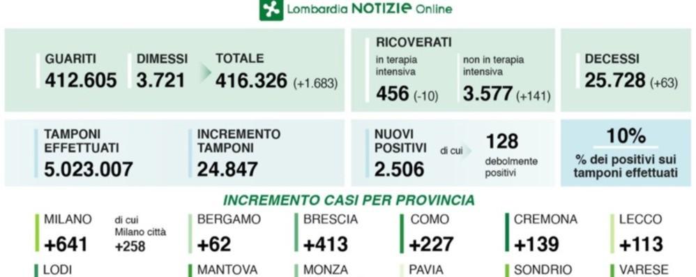 لومباردی ، 2،506 مرگ مثبت 63 نفر است. در برگامو +62 مورد