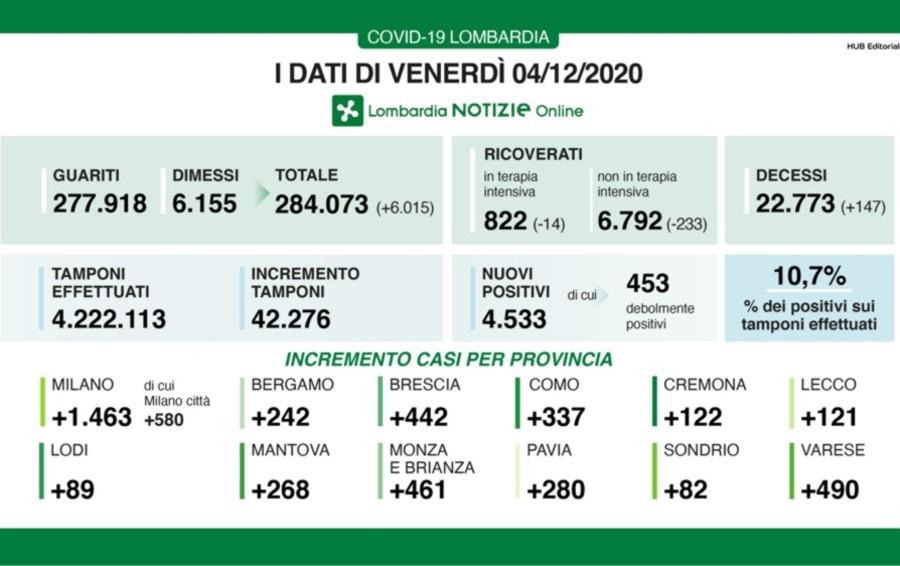 Covid, a Bergamo +242 nuovi contagi Lombardia +4.533 casi e +147 decessi