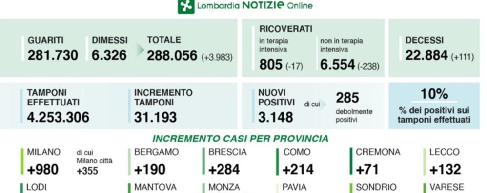 Covid, 190 casi positivi a Bergamo Lombardia: in calo ricoveri e decessi