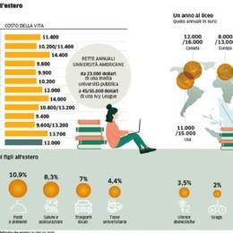 Quanto costa studiare all'estero? Per le famiglie conto fino a 50 mila euro