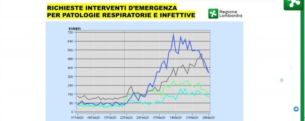 Bergamo 8.527 positivi,178 più di sabato «Prossimi mesi vita sociale scaglionata»
