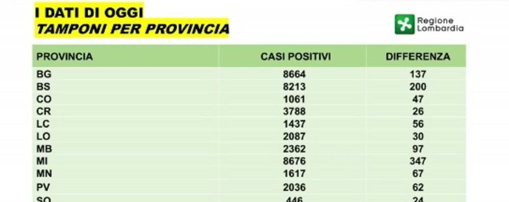 Bergamo: 8.664 positivi, in un giorno +137 Gallera: in discesa, domenica erano +187