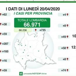 Bergamo: 10.738 positivi, +49 in 24 ore 8 decessi. «Ripartire? Con   precauzioni»