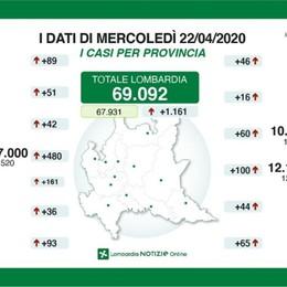 «In Lombardia l'anno scolastico è finito» Bergamo: 60 positivi in 24 ore, 18 decessi