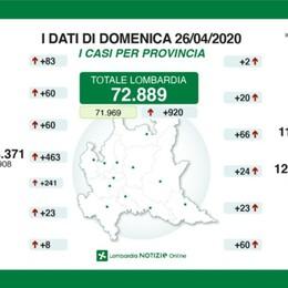 In calo il numero delle vittime e dei ricoveri Bergamo: 11.113 positivi, +66 e 5 decessi