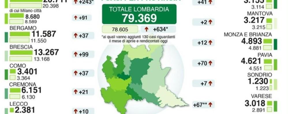 Bergamo: 11.587 positivi, +37 da ieri In Lombardia ancora 222 morti