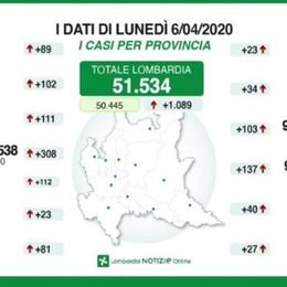 Bergamo, 9.815 positivi, 103 in un giorno «Dati buoni, ma a Pasqua tutti a casa»