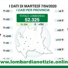 Bergamo: 9.868 positivi, +53 in un giorno Fontana: a breve la «patente di immunità»