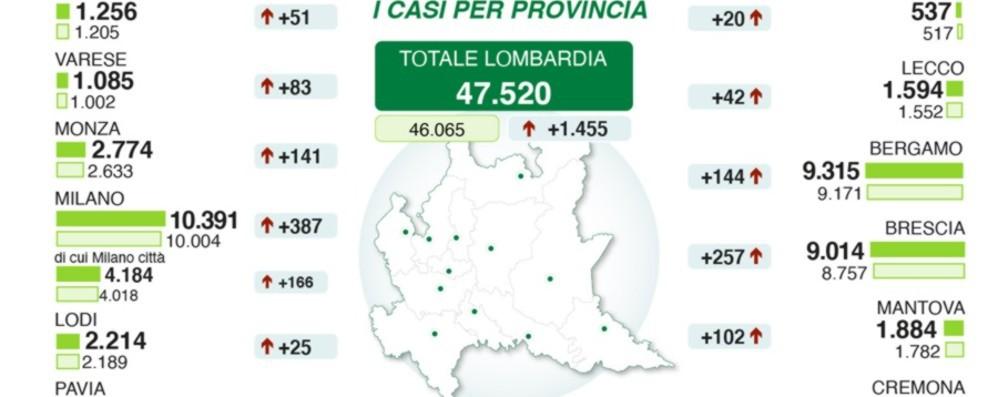 Coronavirus a Bergamo: 9.315 casi, +144 Analisi per capire chi ha anticorpi a Covid