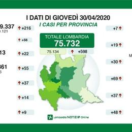Bergamo: 11.313 positivi (+ 22),  7 decessi Lombardia, calano ricoveri e decessi