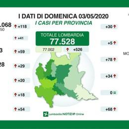 Bergamo a quota 11.453 contagi (+59) Coronavirus, un morto nelle ultime 24 ore