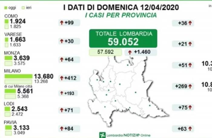 I dati provincia per provincia