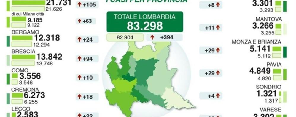 Bergamo: 12.318 casi, + 24 da ieri Lombardia: ancora 69 morti, 3  in provincia