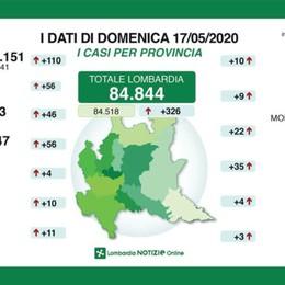 Lombardia: raddoppiano i guariti, 69 morti Bergamo: 12.443 positivi (+46), 7 decessi