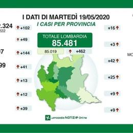 Bergamo, +144 positivi (ma con più tamponi)  I decessi in provincia sono tre