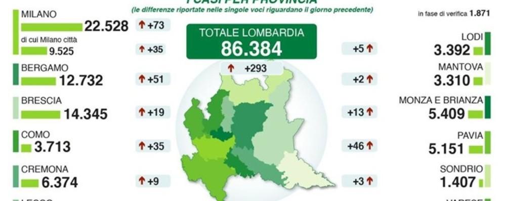 Bergamo: 12.732 contagi, +51 in 24 ore Positivi il 58% dei sottoposti al  sierologico