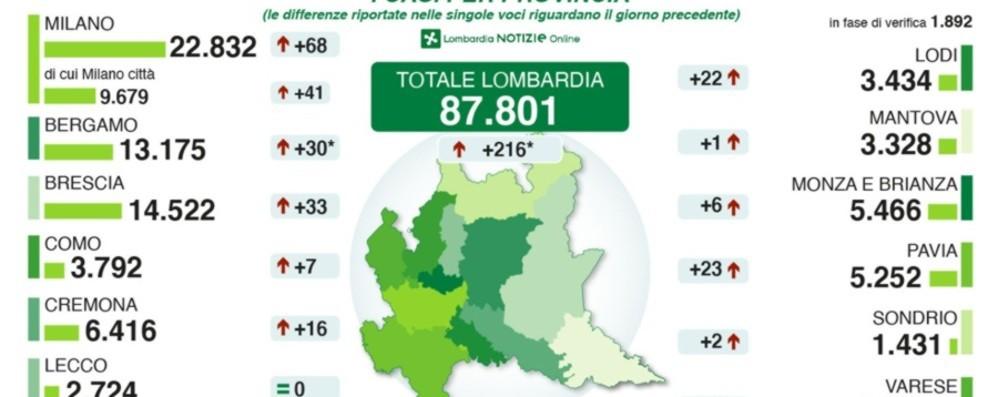 Covid, a Bergamo  30 nuovi positivi «Altri 168 da aggiungere dei giorni scorsi»