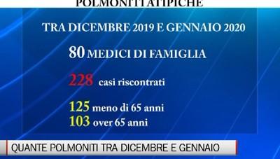 Polmoniti atipiche, circa 2 mila casi in bergamasca tra dicembre e gennaio: 9% i decessi