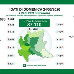 Bergamo: 12.906 positivi, +72 in 24 ore Lombardia, non pervenuto dato sui  morti