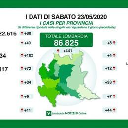 Covid, a Bergamo +102 positivi Nella nostra provincia un decesso