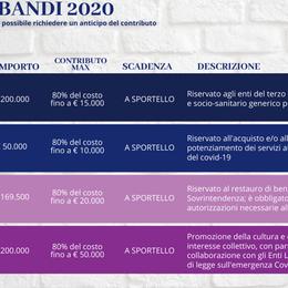 Fondazione Comunità Bergamasca Aperti i nuovi bandi, tutte le informazioni