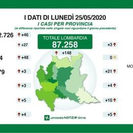 Lombardia: 34 morti, 3 nella Bergamasca  Nella nostra provincia ancora 48 contagi