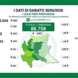 Bergamo: 13.323 positivi, +21 da ieri Lombardia, calano contagi ma più morti