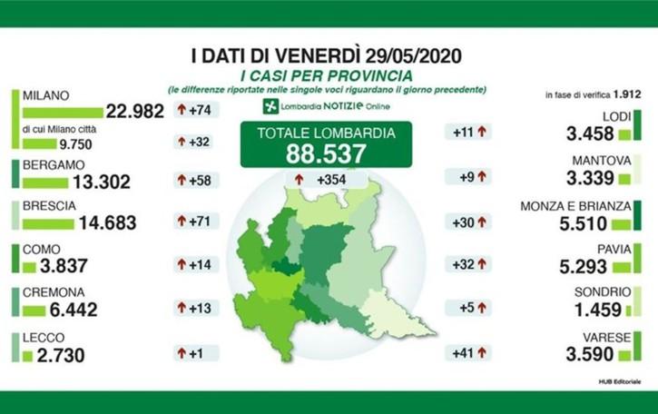 Bergamo: sono 13.302 i positivi, 58 in più In Lombardia aumentano i ricoveri