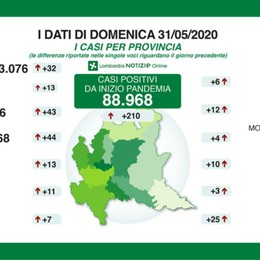 Lombardia: 210 nuovi contagi, 33 morti Bergamo: +43 positivi, 2 decessi