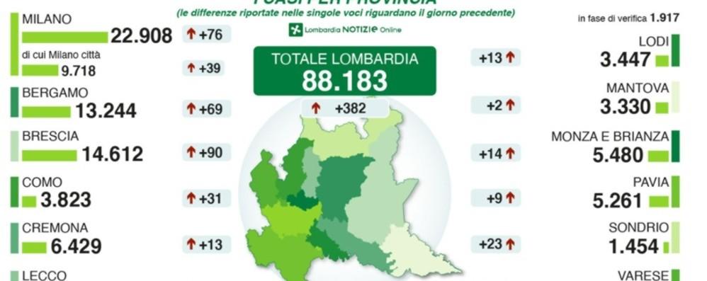 Lombardia, 382 nuovi contagi A Bergamo ancora 69 positivi in 24 ore