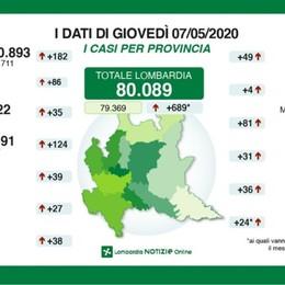 Bergamo: 11.622 positivi, + 35 in 24 ore Sette decessi, in Lombardia sono 134