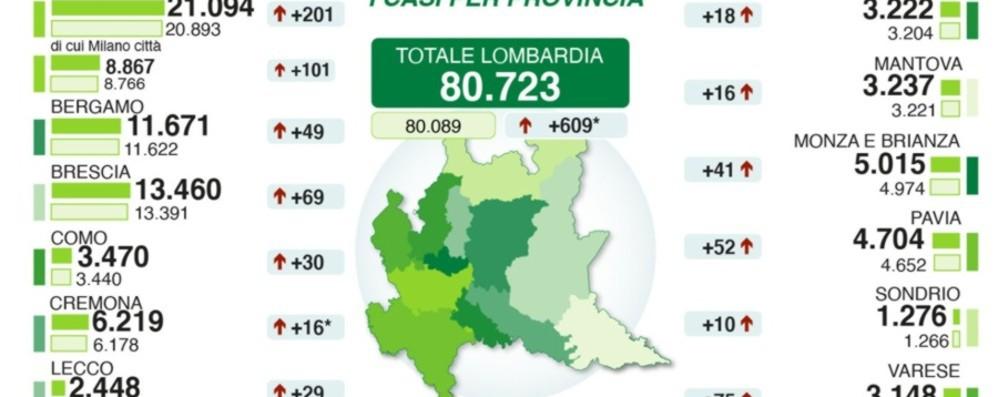 Bergamo: 11.671 positivi (+49), 5 morti In Lombardia ancora 94 decessi
