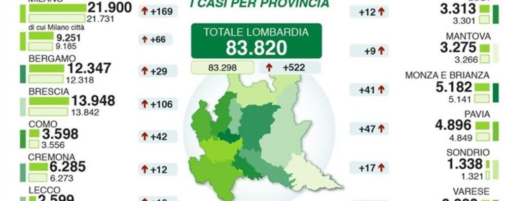 Bergamo 12 347 Casi 29 Da Ieri Lombardia Ancora 111 Morti Per Covid Cronaca Bergamo
