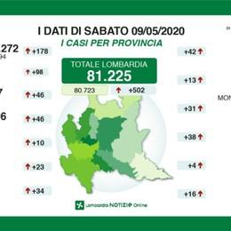Emergenza covid, Bergamo +46 positivi In Lombardia 85 decessi
