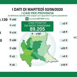 In Lombardia 12 decessi in 24 ore A Bergamo 13.388 positivi: +14, un morto