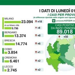 Lombardia, netta frenata dei contagiati: 50 Bergamo: 13.374 casi positivi, +8 in 24 ore