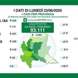 Bergamo: 14.171 positivi, +51 da ieri Lombardia: 3 morti, nessuno in provincia