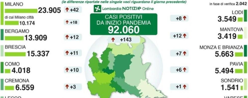 Coronavirus, 12 nuovi casi a Bergamo 143 positivi in Lombardia, nove morti