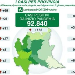 Coronavirus, altri 31 positivi a Bergamo In Lombardia +165, in tutta Italia +262