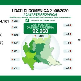 Covid, a Bergamo 24 nuovi positivi 13 decessi in Lombardia, 2 a Bergamo