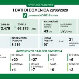 Covid, a Bergamo 20 nuovi casi positivi Lombardia, in totale 13 decessi