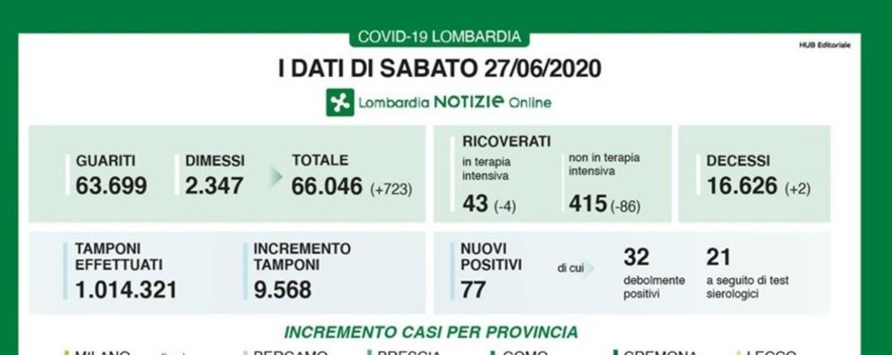 77 nuovi casi di covid: a Bergamo +22 Lombardia, 2 decessi e calo ricoveri
