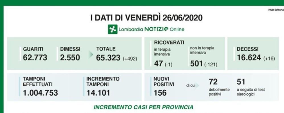 Covid, a Bergamo 44 nuovi positivi In Lombardia i decessi sono 16