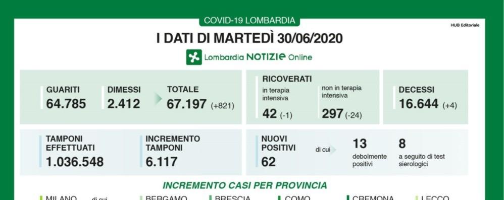 Covid, a Bergamo 5 nuovi casi In Lombardia tre decessi- Tutti i dati