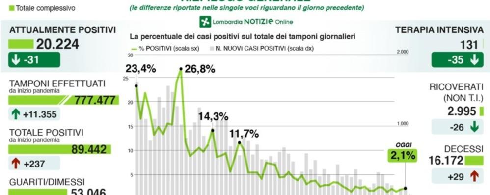 Emergenza covid, un decesso in provincia Bergamo +77 casi positivi (martedì +14)
