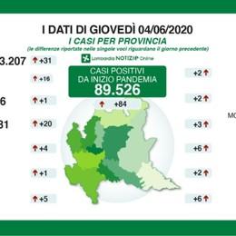In Lombardia altri 3.410 tamponi Bergamasca, un contagio e un decesso