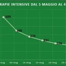 Covid,  Bergamo 73 positivi e un decesso Lombardia, dati positivi ma ancora 21 decessi