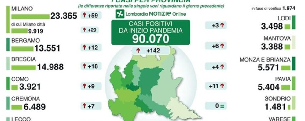 Bergamo: 13.551 positivi, +12 in 24 ore Lombardia, ancora 27 decessi
