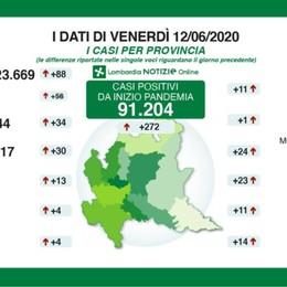 Bergamo, ancora 34 nuovi casi positivi In Lombardia 31 decessi in 24 ore